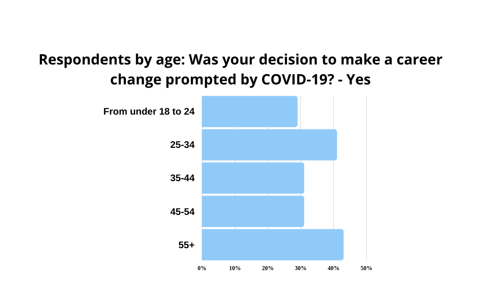 graph-was decision to change career prompted by COVID-19? - by age