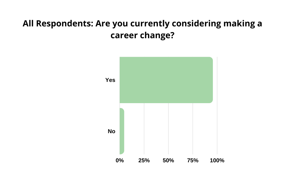 graph-currently considering making a career change