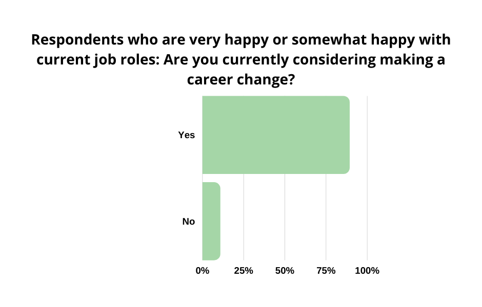 graph-currently considering making a career change - filtered by respondents happy in current job roles