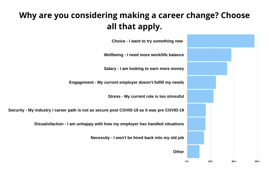 graph-reasons for considering making a career change
