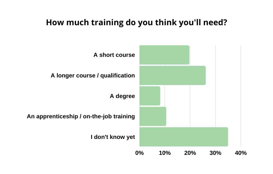 graph-how much training do you think you'll need?