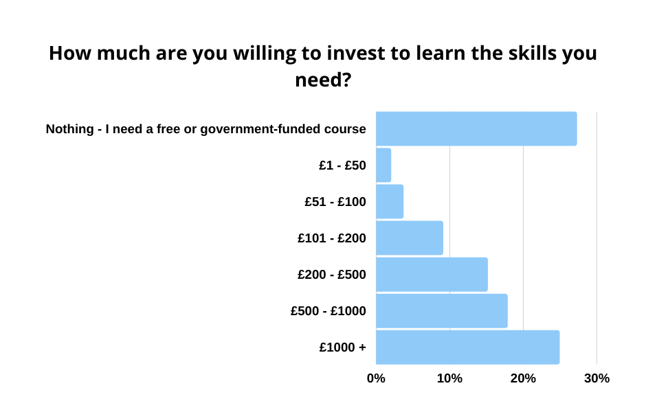 graph-how much are you willing to invest to learn the skills you need