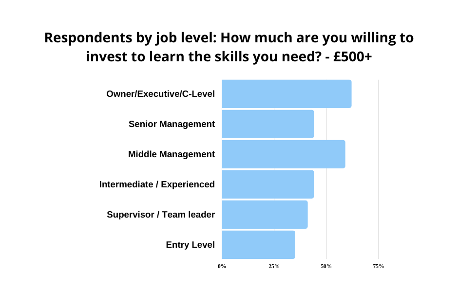 graph-how much are you willing to invest to learn the skills you need - by  job level