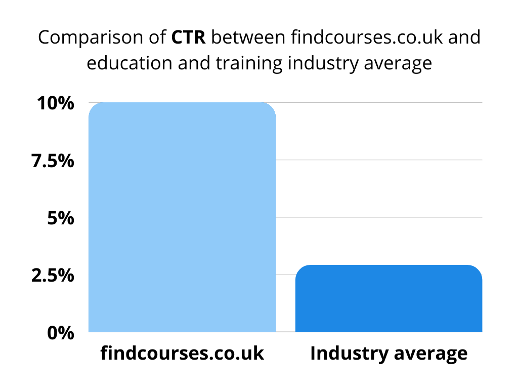 Chart comparing click-through-rate between findcourses.co.uk and training industry average