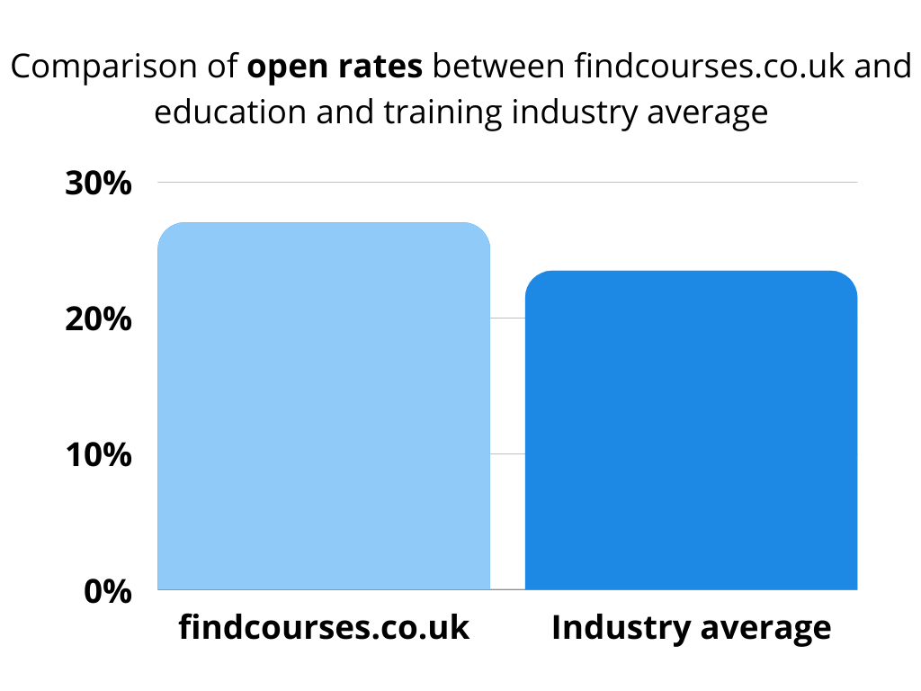 Chart comparing open rates between findcourses.co.uk and training industry average
